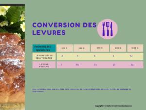 Tableau de conversion des levures