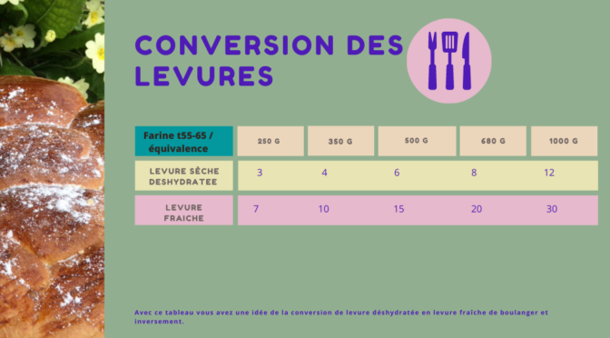Tableau de conversion des levures déshydratée / fraîche